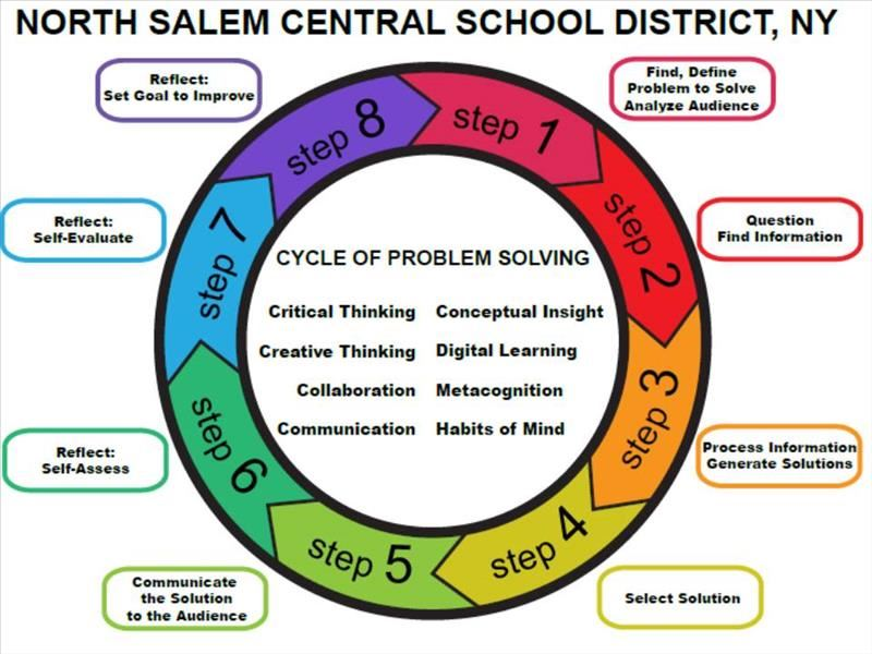 Cycle of problem solving